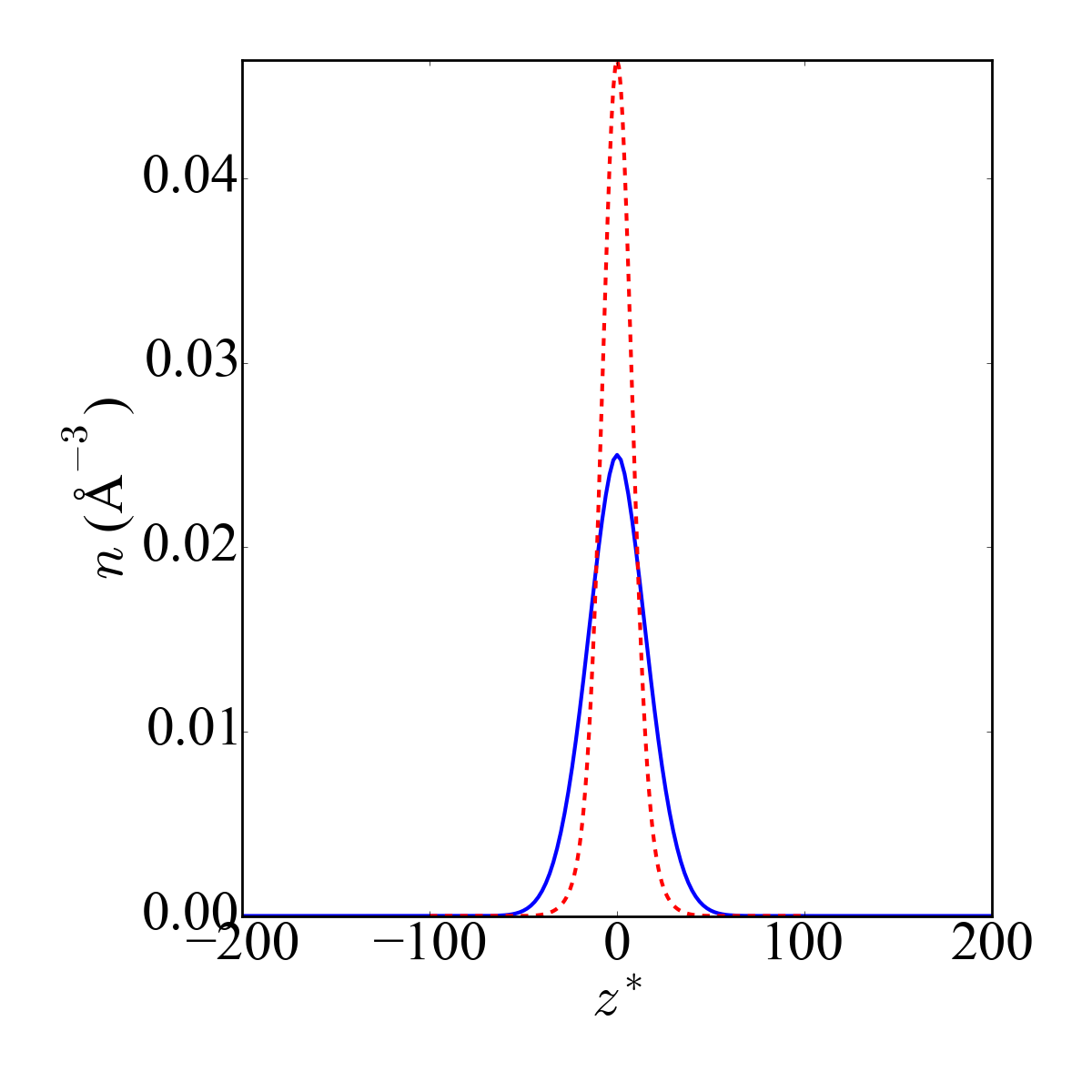 Temporal evolution of the number density profiles for gas-phase (dashed lines) and liquid-phase (solid lines) argon. The three columns represent the times,