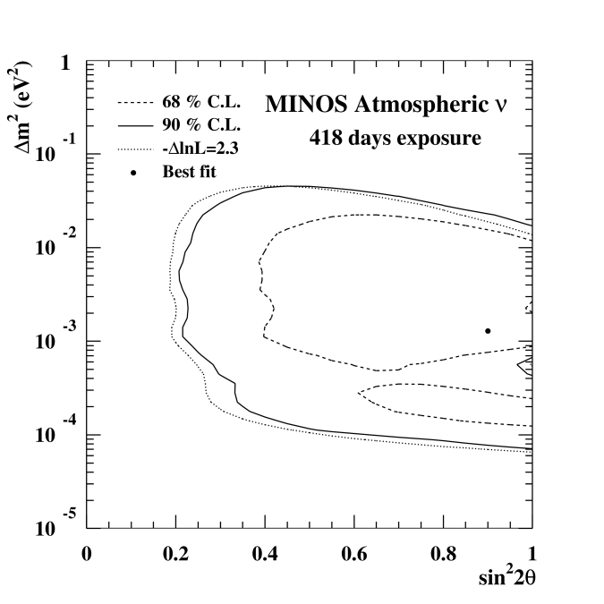 The 68% and 90% confidence limits on the oscillation parameters obtained using the Feldman and Cousins approach. Also shown is the 90% C.L. limit calculated using
