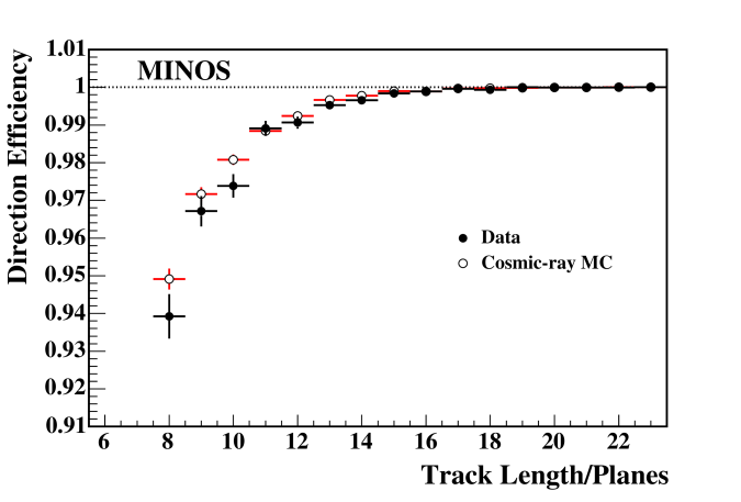 The efficiency for correctly reconstructing stopping muon events as downward-going as a function of number of planes in the reconstructed track.