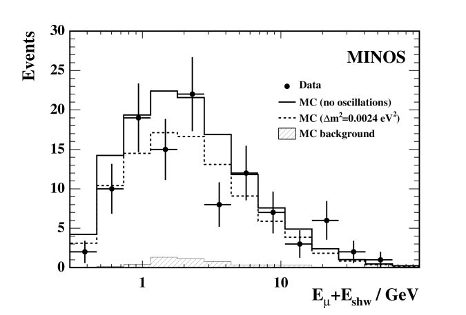 The reconstructed neutrino energy (logarithmic scale) for the
