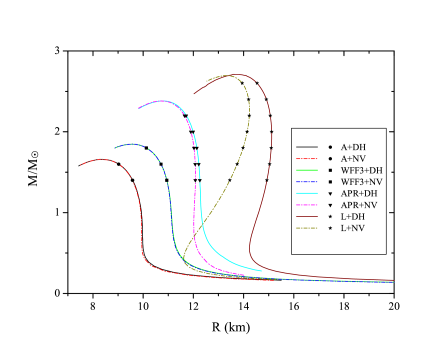 Mass-radius relationship of nonrotating equilibrium models constructed with various high-density EoS, in combination with the two choices for the crust EoS. Individual models for which we compute torsional modes are shown with symbols.
