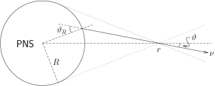 The geometric layout of the neutrino bulb model. In this model all neutrinos are emitted half-isotropically from the surface (neutrino sphere) of the PNS which has radius