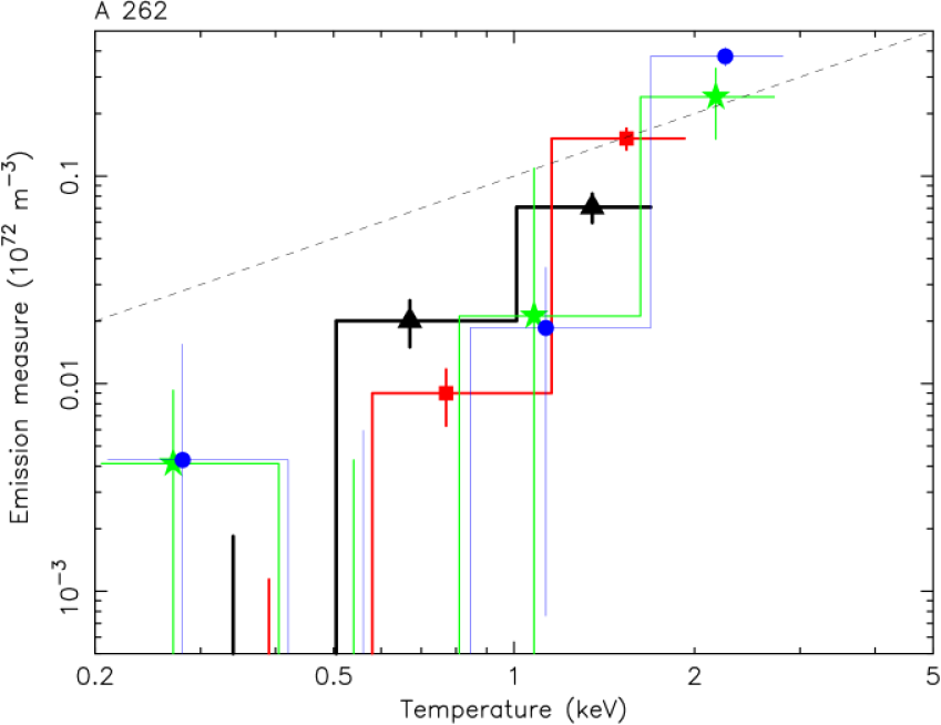 Differential emission measure distribution for A262 in the innermost four shells. Line width decreases with radius; symbols: triangles: 0–0.5′; squares: 0.5–1′; stars: 1–2′; circles: 2–3′. The dashed line approximates the slope of the isobaric cooling flow model.