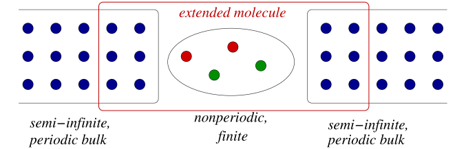 Schematic geometry of the extended molecule (physical molecule and portion of the contacts to which it is attached) and semi-infinite bulk portion of the contacts.