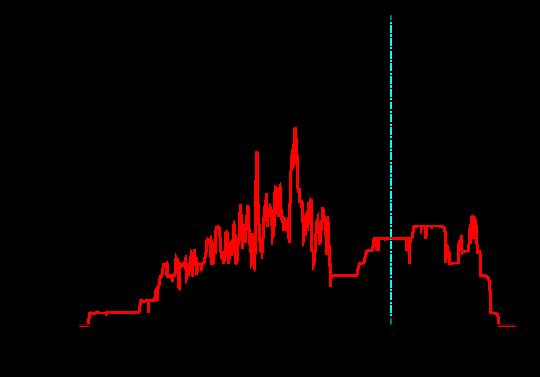 "Transmission through the ""bulk"" Au contacts (LDA calculations using a SZ, 11"