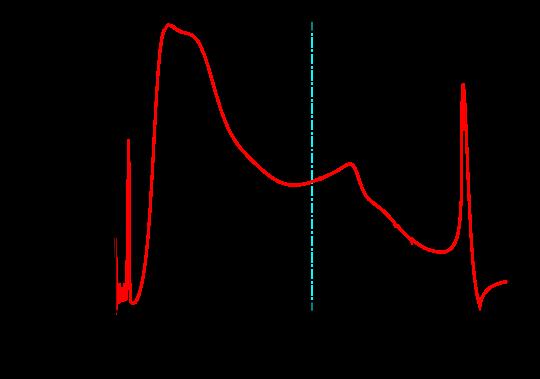 Transmission through the Au–BDT–Au junction, using