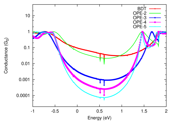 Comparison of transmissions on log-scale showing evolution of main features near the Fermi level as molecule in junction is varied from 1 to 3 phenyl rings. Opening of the transport gap is visible, as well as narrowing of the peaks near
