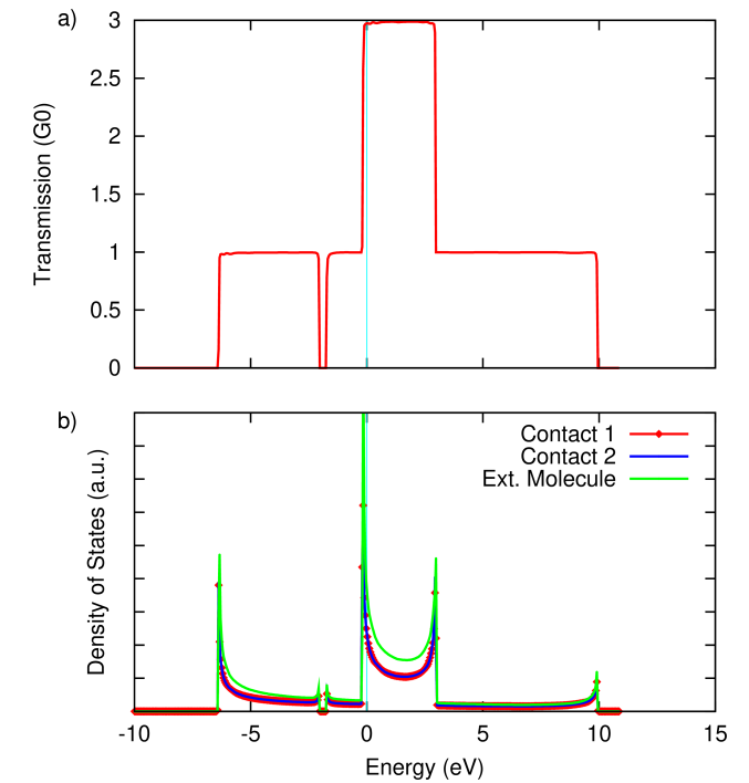 (a) Zero-bias transmission through and (b) density of states of the Al chain. Note the position of the Fermi level, determined as offset by 85 meV from the original bulk calculation by our self-consistent alignment procedure.