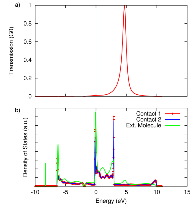 (a) Zero-bias transmission through and (b) density of states of the Al–H