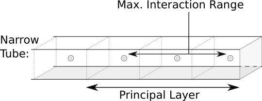 Narrow tube (NT) in the infinite contact based on a single unit cell. Partitioning based on principal layers, which due to electronic screening interact only with neighboring principal layers (discussed in section