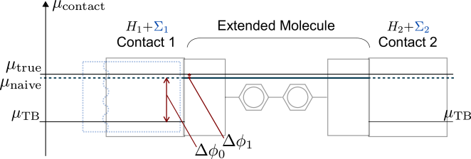 Differing computational stages' zeros of the potential induce differing chemical potentials which are reconciled in alignment. Shown is the analog of Fig.