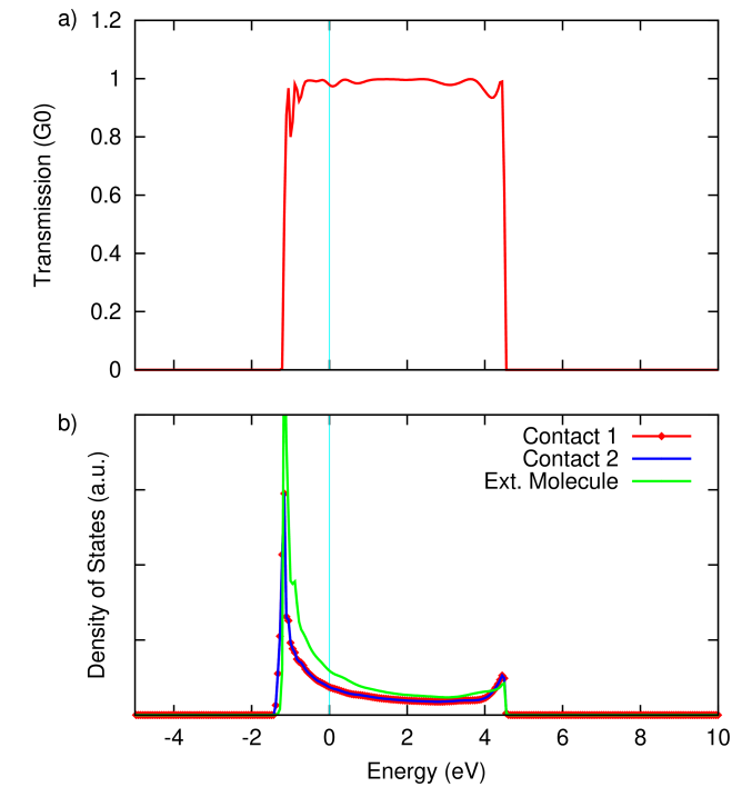 (a) Zero-bias transmission through and (b) density of states of the 1D Li chain (using a SZ basis set), showing a single