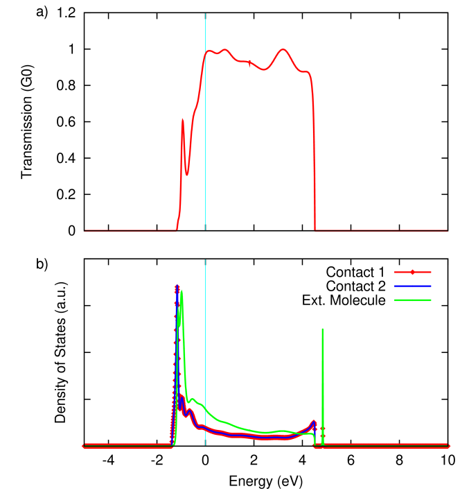 (a) Zero-bias transmission through and (b) density of states of the 1D Li chain with an H
