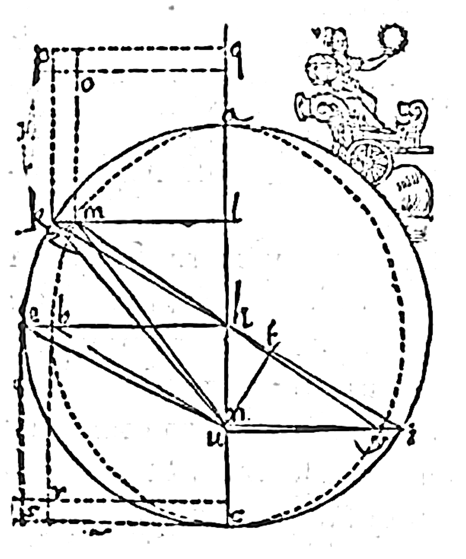 A figure of an ellipse (dotted oval) circumscribed by a circle from
