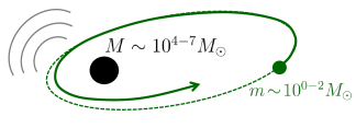 Sketch of an extreme-mass-ratio inspiral (EMRI), a two-body system consisting of a stellar-mass compact object (SCO), usually a stellar-mass black hole, of mass