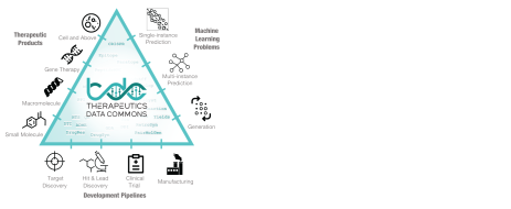 . TDC is a collection of machine learning datasets and learning tasks spread across the entire range of therapeutic products and development pipelines.