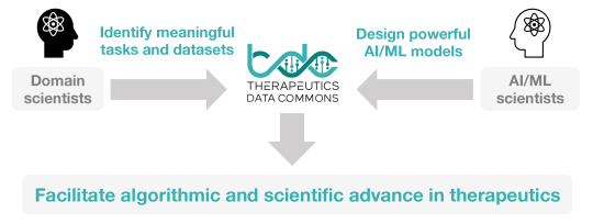 Therapeutics machine learning offers incredible opportunities for expansion, innovation, and impact. Datasets and benchmarks in