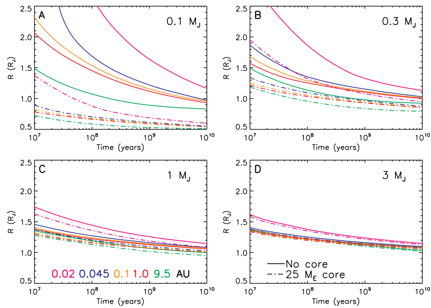 Planetary radii as a function of time for masses of 0.1