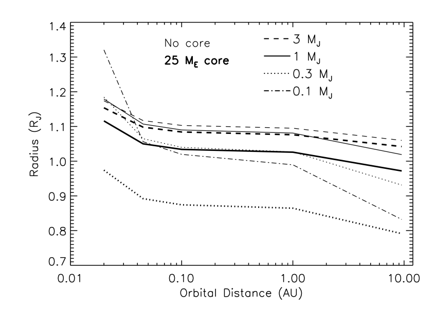 Planetary radii at 4.5 Gyr as a function of orbital distance from the Sun. Models are calculated at 0.02, 0.045, 0.1, 1.0, and 9.5 AU. Masses are 0.1, 0.3, 1.0, and 3.0