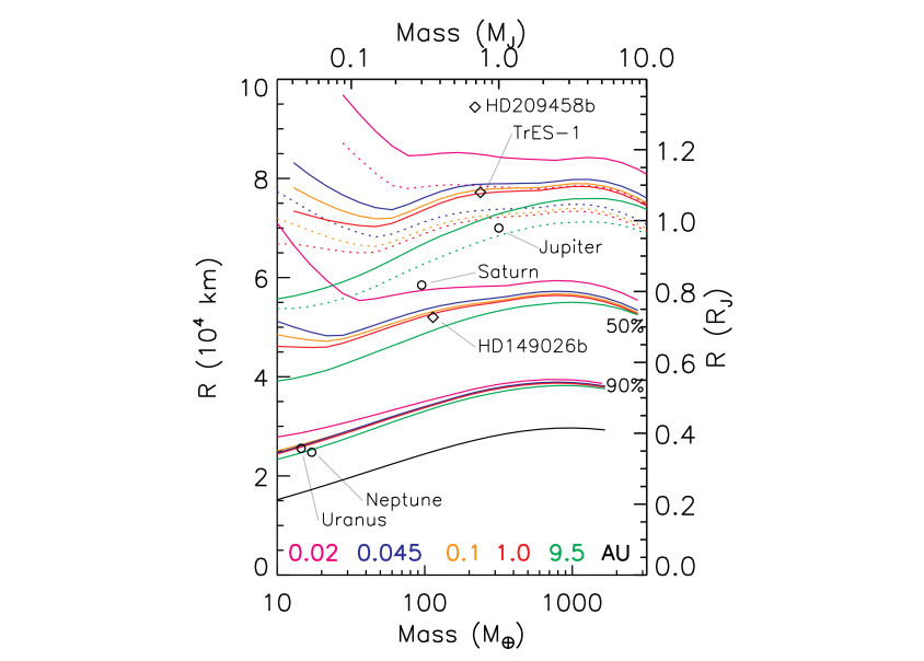 Planetary radii at 4.5 Gyr as a function of mass. Models are calculated at 0.02, 0.045, 0.1, 1.0, and 9.5 AU and are color coded at the bottom of the plot. The black curve is for a heavy element planet of half ice and half rock. The group of 5 colored curves above the black curve is for planets that are 90% heavy elements. The next higher set of 5 colored curves are for planets that are 50% heavy elements. The next higher set, shown in dotted lines, are 10% heavy elements. The highest set are for core-free planets of pure H/He. The open circles are solar system planets and the diamonds are extrasolar planets.