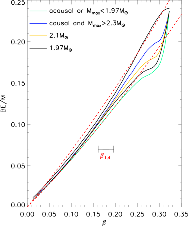 The binding energy as a function of compactness. Solid lines show the bounds determined from TOV integrations using the full grid of piecewise polytropic EOSs and assuming various values for