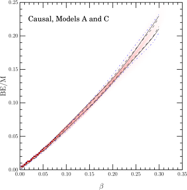 The binding energy as a function of compactness for models A and C. The 68% and 95% contour lines are indicated with the same notation as Fig.