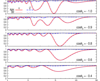 (a) The oscillation probabilities