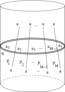Multiparticle Lüscher correction. The vertical lines represent the physical particles forming the multiparticle state, while the double line loop represents the on-shell 'virtual' particle with complex momentum.
