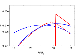 Effect of critical collapse on the fraction