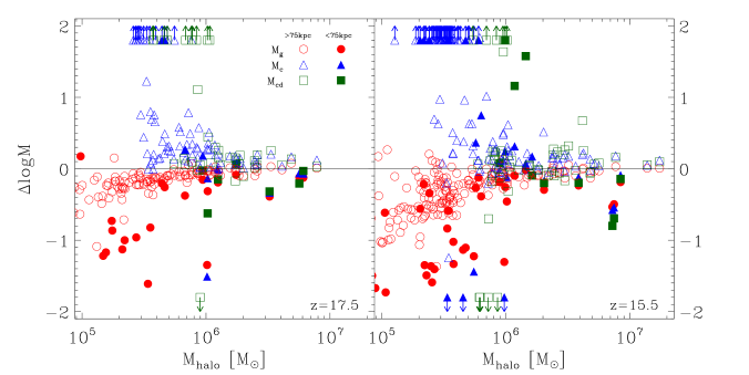 Variation in halo gas mass between the PL and NoBH simulations as a function of halo total mass (as measured in the NoBH run) at two different epochs. Symbols show