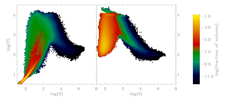 Two-dimensional distribution of gas temperature versus baryonic overdensity at