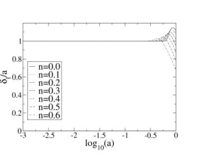 Linear growth for different values of