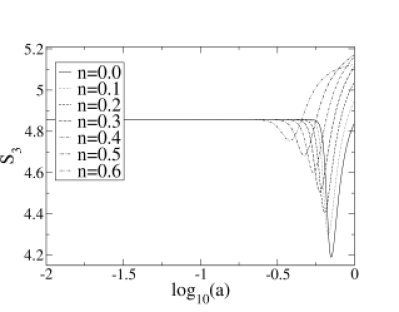Non-linear growth for different values of