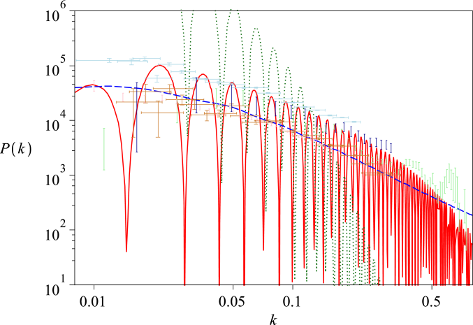 The matter power spectrum. Three models are compared against five data sets (see text):