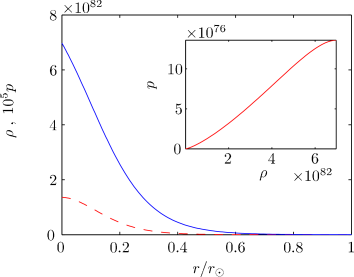 Shown is the density profile of the star (solid) and the appropriate pressure needed to support this configuration (dashed) (in units