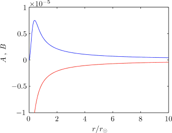 Shown are the metric functions