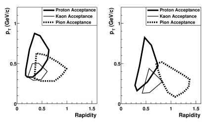 Contours of the acceptance of the spectrometer as a function of transverse momentum and rapidity for pions, kaons, and protons, where the acceptance has fallen to 10% of its maximal value. The left plot is for particles bending towards the beampipe (