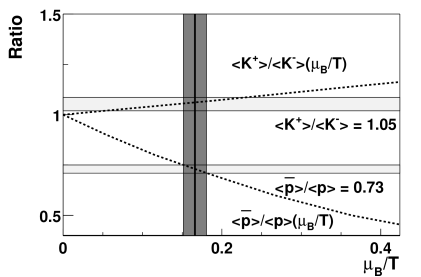 Statistical model calculation (dotted lines) of