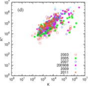Change of locations of top-rank persons of Wikipedia in K-K* plane. Each list of top ranks is determined by data of top 100 personalities of time slot 200908 in corresponding rank. Data sets are shown for (a) PageRank, (b) CheiRank, (c) 2DRank, (d) rank from Hart