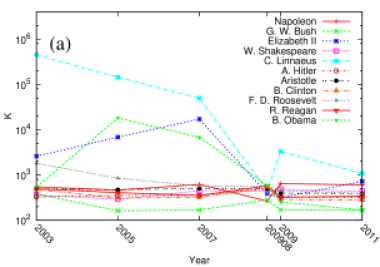 Time evolution of top 10 personalities of year 200908 in indexes of PageRank