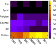 Left panel: distribution of top 30 PageRank personalities over 6 activity categories at various years of Wikipedia. Right panel: distribution of top 30 2DRank personalities over the same activity categories at same years. Categories are politics, art, science, religion, sport, etc (other). Color shows the number of personalities for each activity expressed in percents.