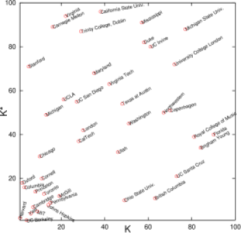 University of Wikipedia articles in the local CheiRank versus PageRank plane at different years; panels are for years 2003, 2005, 2007 (from top to bottom).