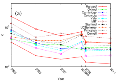 Time evolution of global ranking of top 10 Universities of year 200908 in indexes of PageRank