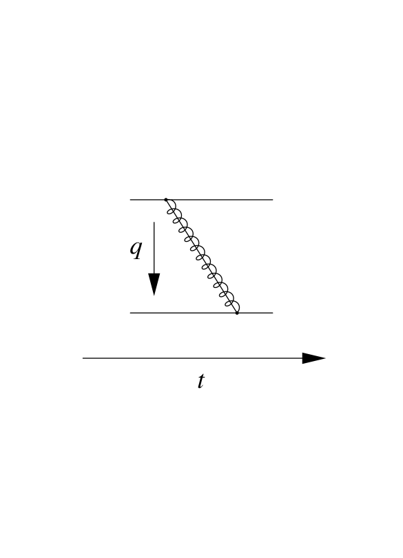 Graphical representation of the longitudinal and the transverse gluon exchange including the corresponding Feynman rules for the momentum exchange
