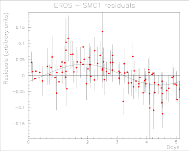 Light curve of the residuals in red, folded to