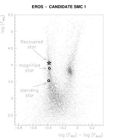 Color-magnitude diagram of the field surrounding the microlensing candidate. The exposure time on this field was 480s and is here renormalized to 300s for comparison with figure