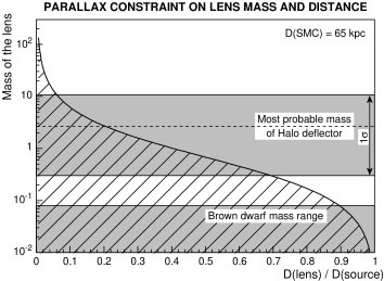 Relation mass-distance of the deflector, from the parallax analysis. Only the region above the curve is allowed. The top gray area is the