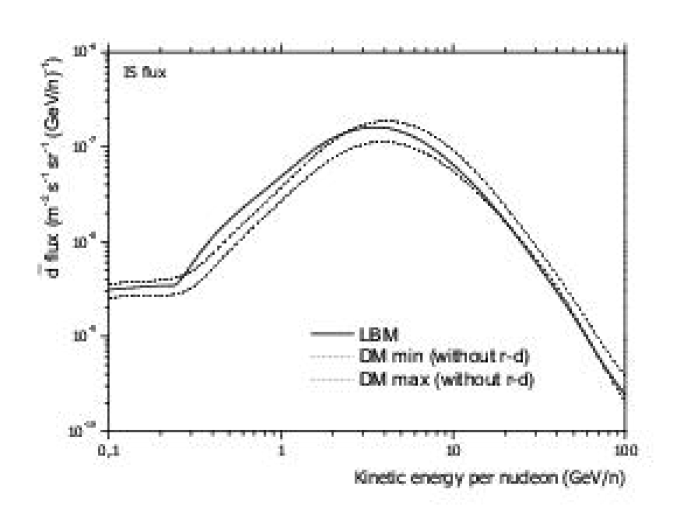 Comparison of the present IS (unmodulated)