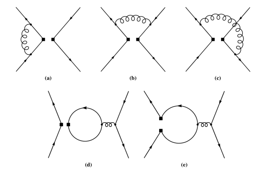 Feynman diagrams for the QCD ADM of effective four-quarks operators. Square dots denote the operator insertion. Diagrams (a), (b) and (c) generate tree-operators and diagrams (d) and (e) generate penguin-operators in the tree-penguin basis.