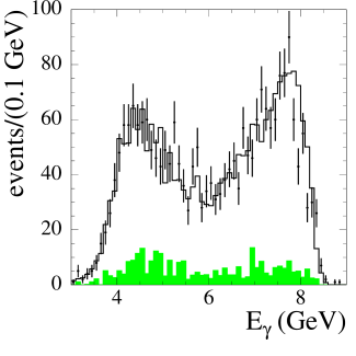 Distributions of the ISR photon energy (1st row) and polar angle (2nd row) for data (points with error bars) and simulation (solid line) events with